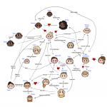 Niels Relationship Chart